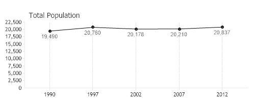Graph for Census bureau title 13